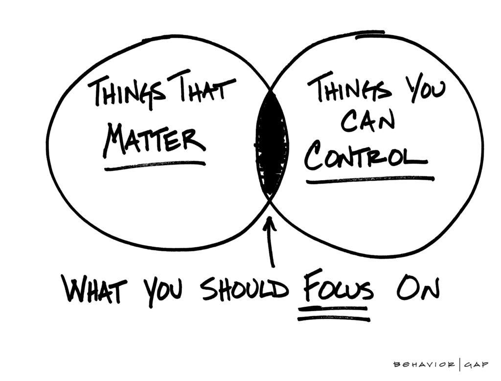 Investing venn diagram