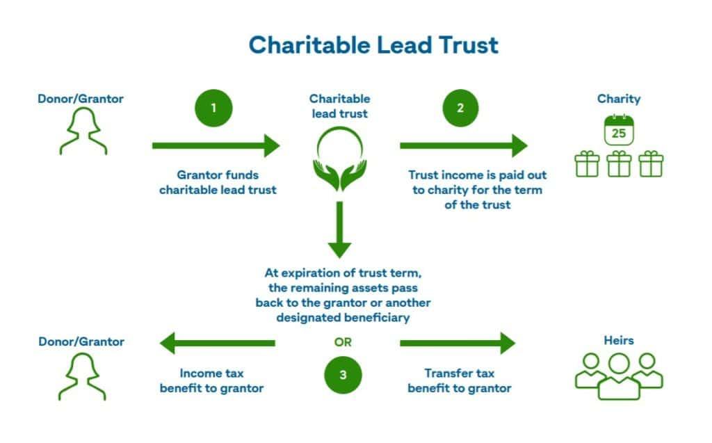 Charitable Lead Trust infographic